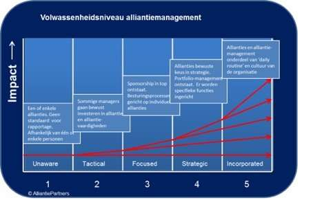 Model volwassenheidsniveau alliantiemanagement